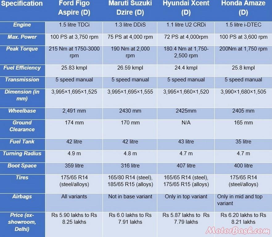 Ford Figo Aspire vs competition diesel b