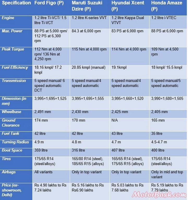 Ford Figo Aspire vs competition petrol