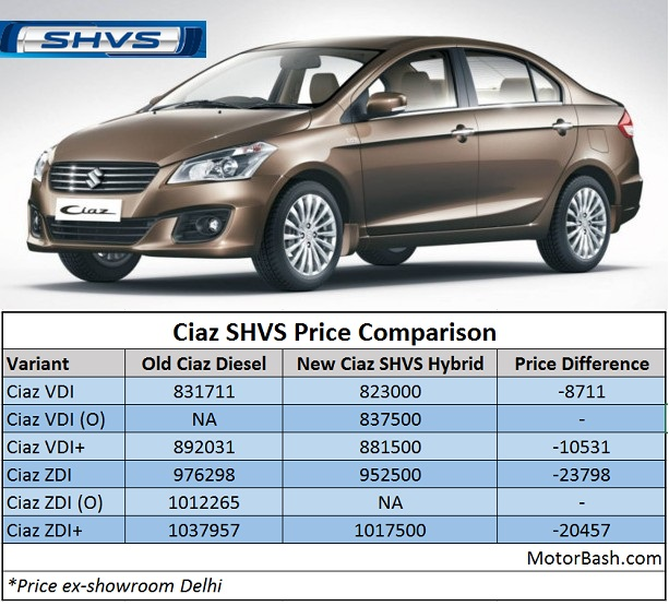 Suprising Ciaz Shvs Hybrid Sel Is Er Than Outgoing Only Version Price