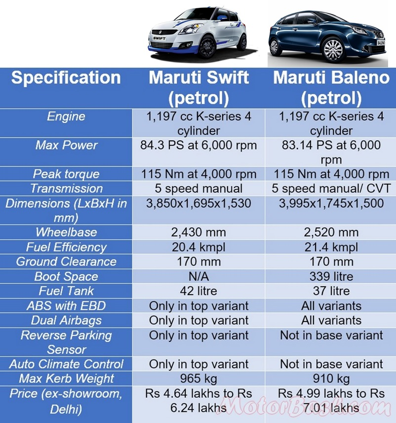 Baleno Vs Swift Comparo Petrol