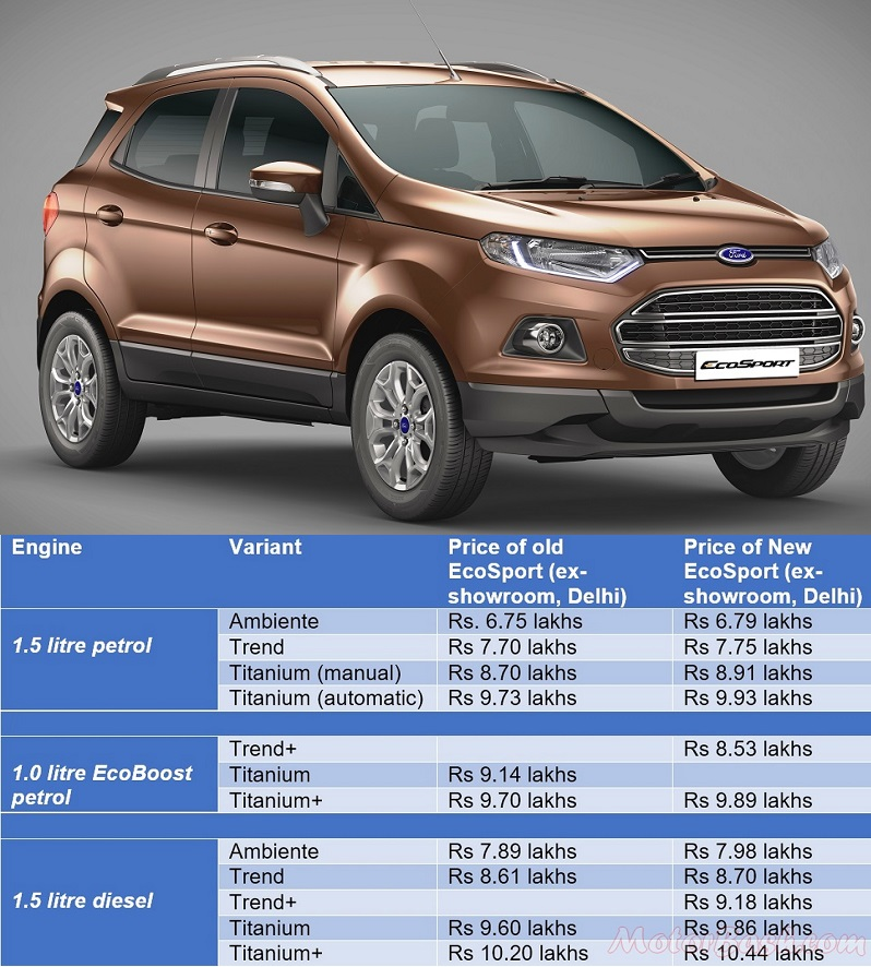 Image Result For Ford Ecosport Old Vs New