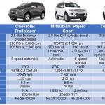 Trailblazer vs Fortuner vs Pajero Sport: Spec & Price COMPARO