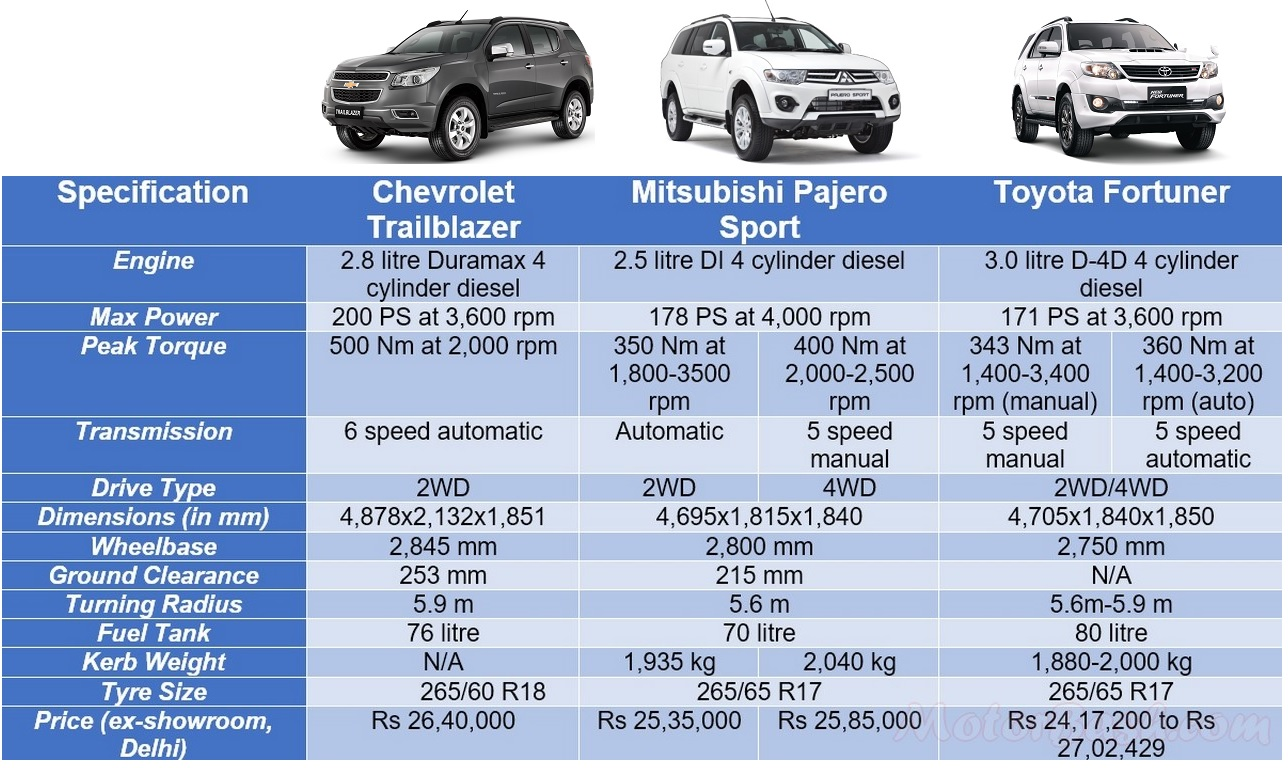Trailblazer Vs Fortuner Vs Pajero Sport Spec Amp Price Comparo