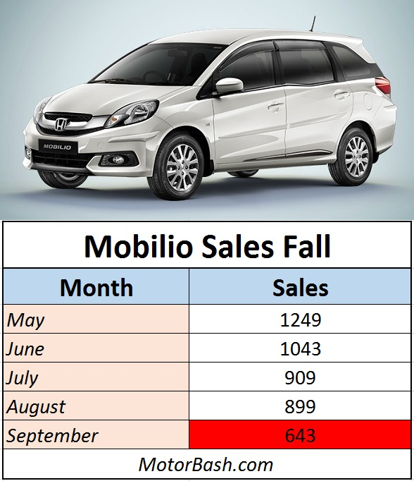 Mobilio-Sales-Fall