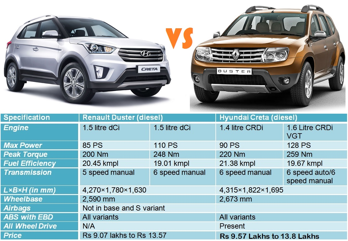 quick comparo renault duster vs hyundai creta. Black Bedroom Furniture Sets. Home Design Ideas