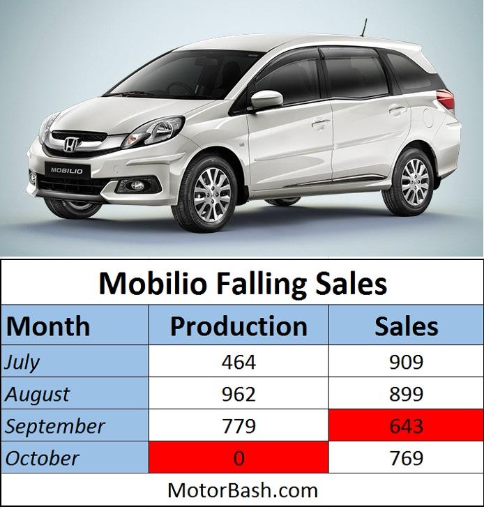 Honda-Mobilio-Falling-Sales