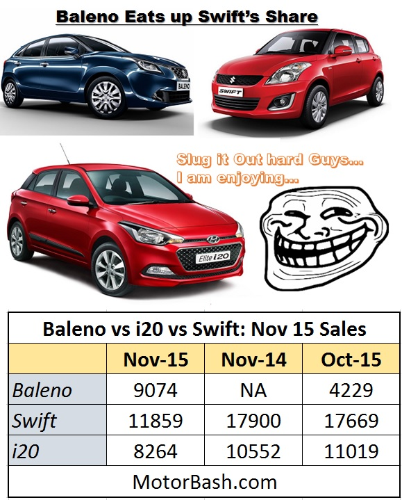 Baleno-vs-Swift-vs-i20