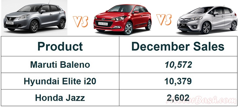 Baleno vs i20 jazz dec 15 sales