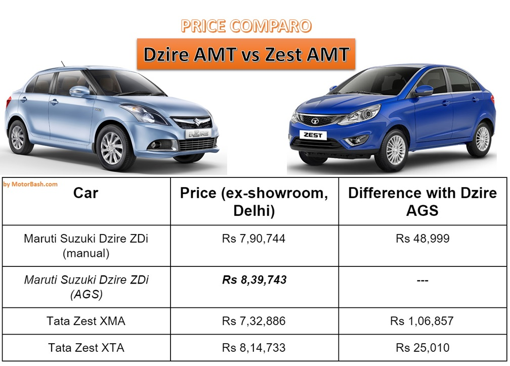 Dzire AMT vs Zest AMT price Comparo