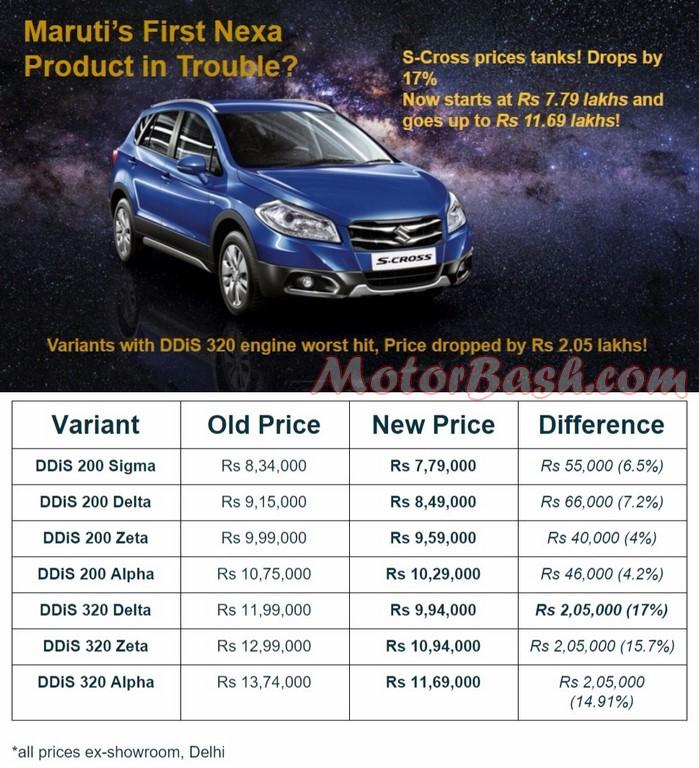 Maruti Price cut S-Cross