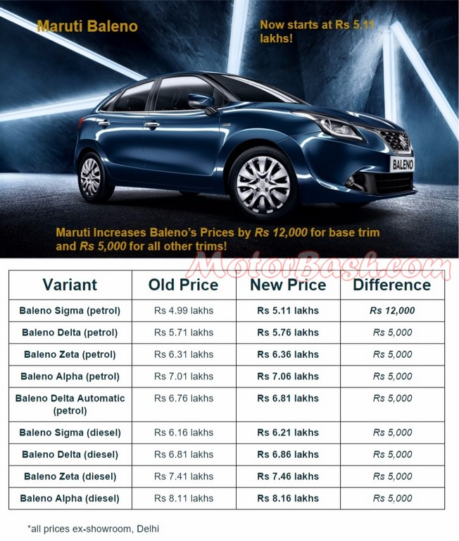 s cross gets price cut baleno increases prices
