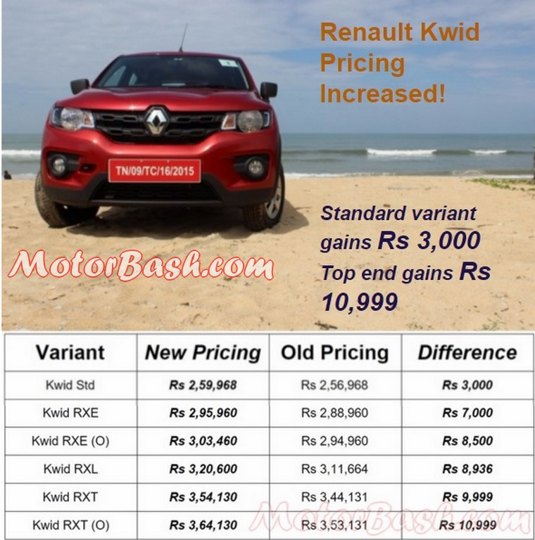 Renault Kwid pricing