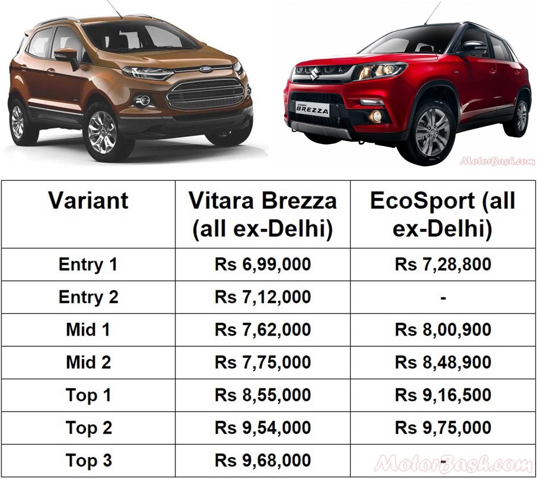 Brezza Vs Ecosport Price Amp Spec Comparo