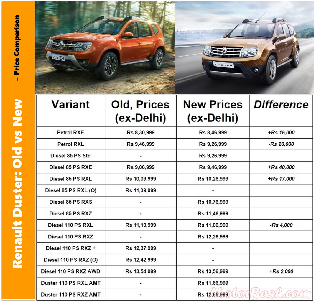 New Duster vs Old Duster Price Comparison