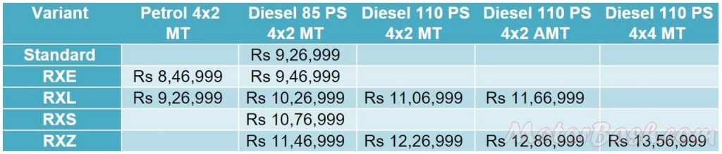 Renault Duster facelift Prices