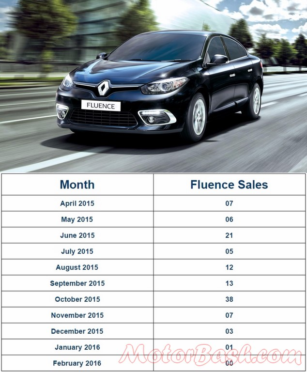 Renault Fluence Sales