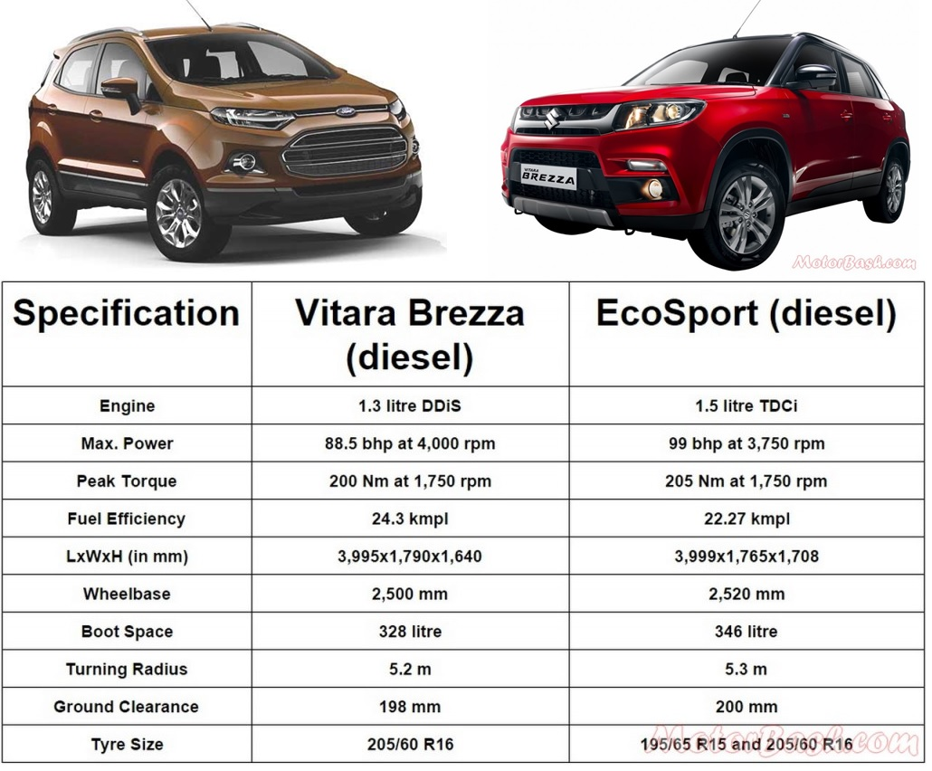 Image Result For Ford Ecosport Spec
