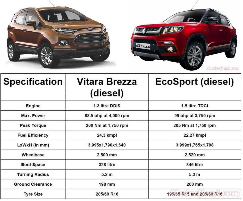 ecosport vs brezza spec comparo