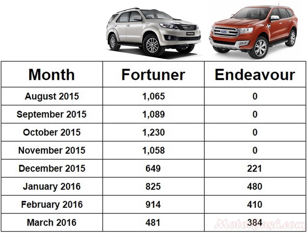 Fortuner vs Endeavour Sales