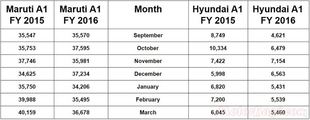 Maruti vs Hyundai A1 hatchback sales