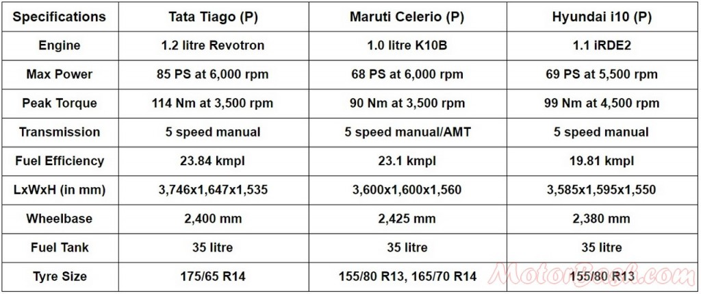 Quick comparo Tiago vs Celerio vs i10