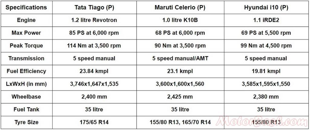 Quick comparo Tiago vs Celerio vs i10