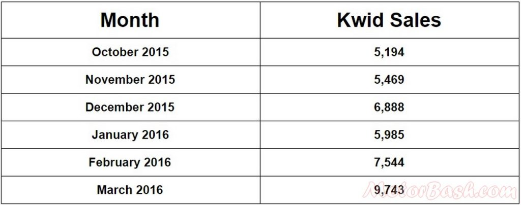 Renault Kwid sales
