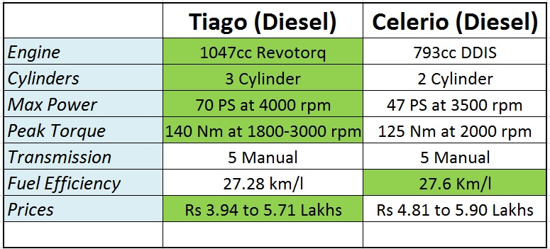 tiago-vs-celerio-diesel-specs