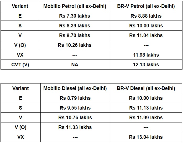 brv vs mobilio-prices