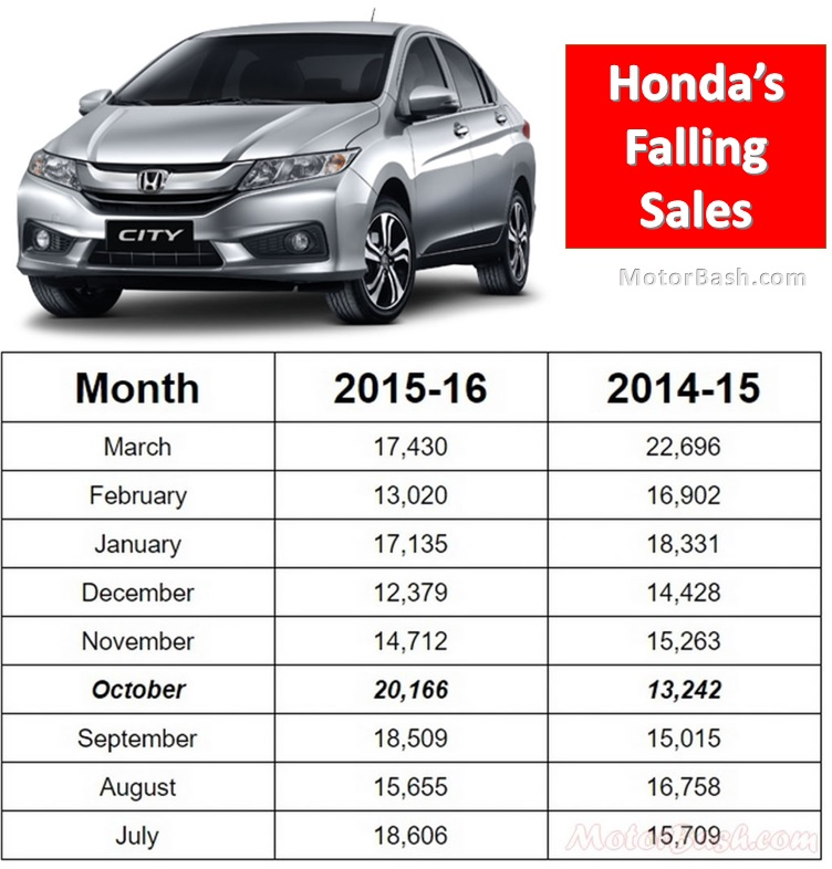 Honda-Sales-Monthly