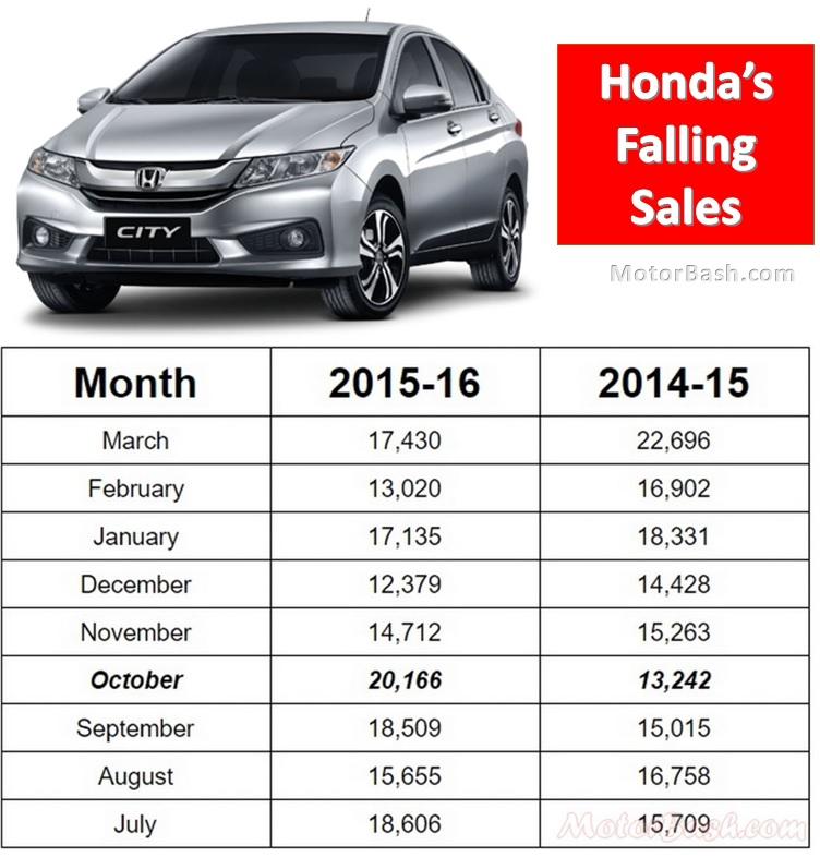 Honda-Sales-Monthly
