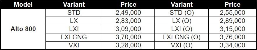 Maruti Alto 800 prices