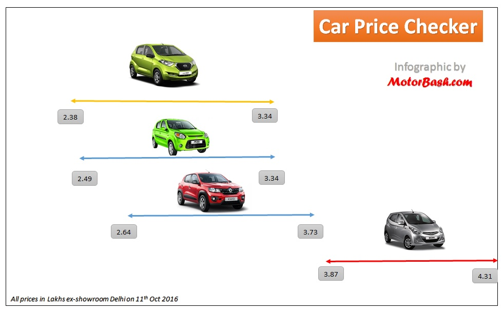 redigo-vs-kwid-vs-eon-vs-alto-price-comparison