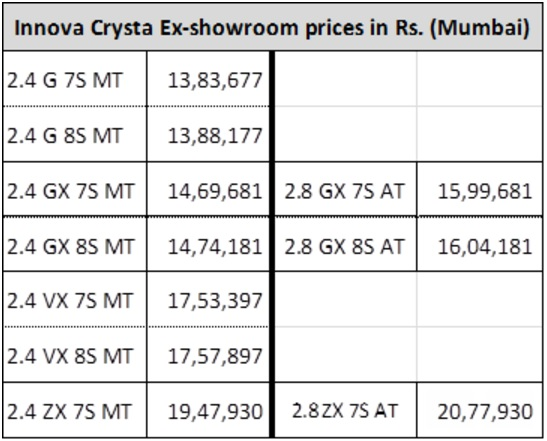 Toyota Innova Crysta price