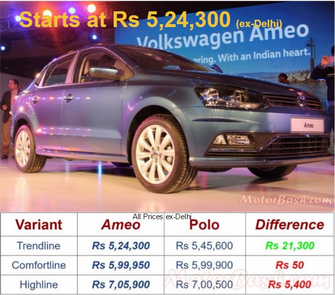 Volkswagen Ameo prices