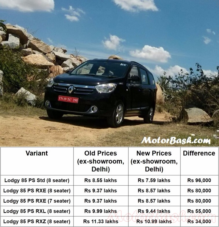 Renault Lodgy price cut