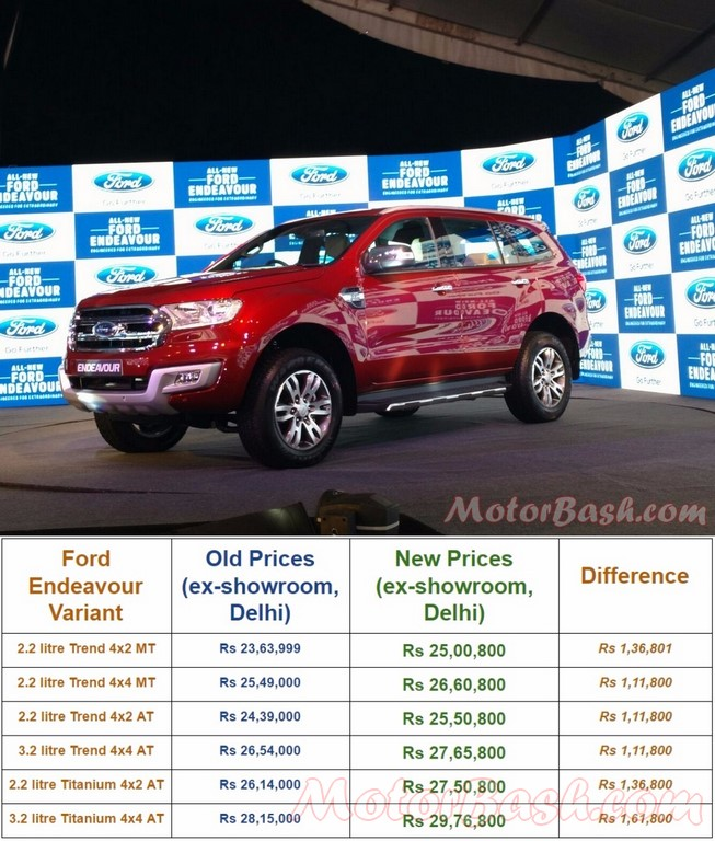 Ford Endeavour prices