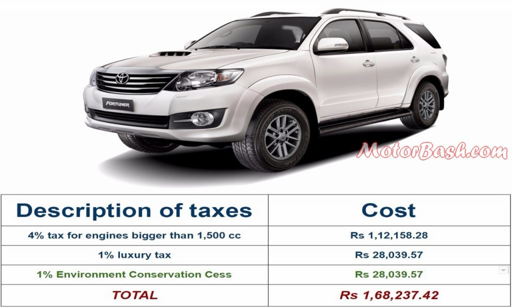 Fortuner tax