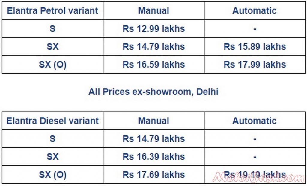 Hyundai Elantra prices