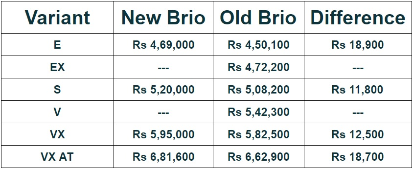 honda-brio-prices