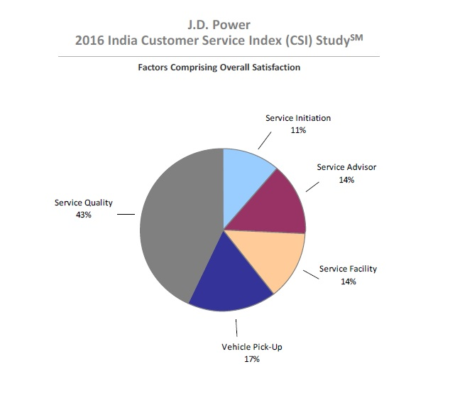 jd-power-asia-india-customer-service-index-2