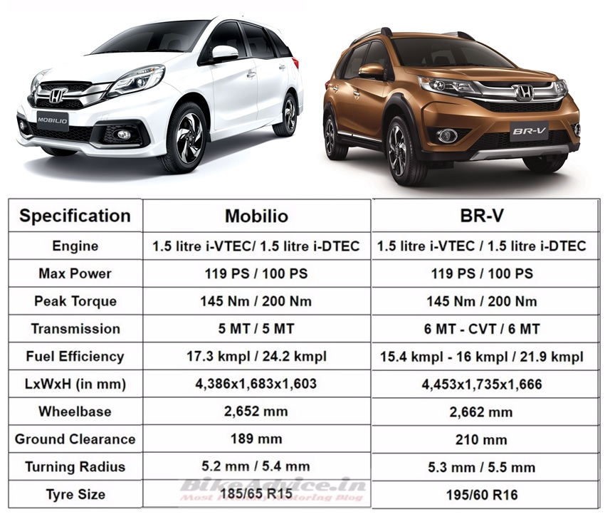 Honda Mobilio Car Price >> Honda BRV vs Mobilio: List of 6+ Differences & Price Comparo