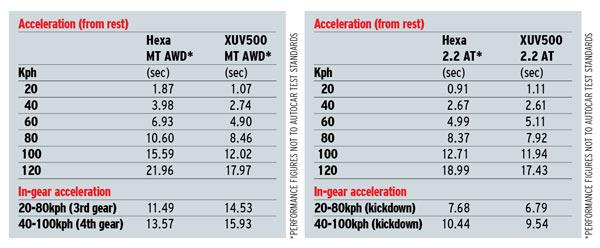 hexa-vs-xuv-performance-figures